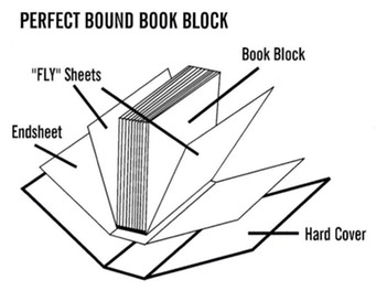 Hard bound bookscase binding your bindery finishing your bindery diagram for case bound perfect bound book ccuart Images